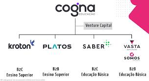 Cogna (COGN3) tem prejuízo de R$ 140 mi no 2TRI