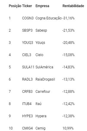 Ibovespa: Usiminas (USIM5) lidera ranking de ações com maiores altas em agosto