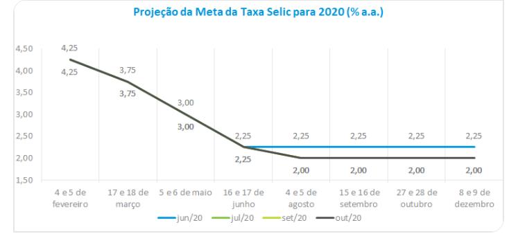 ANBIMA revisa para cima inflação de 2020