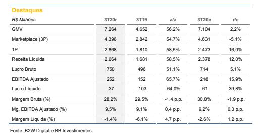 B2W (BTOW3): BB Investimentos recomenda compra com poreço-alavo a R$ 113,40