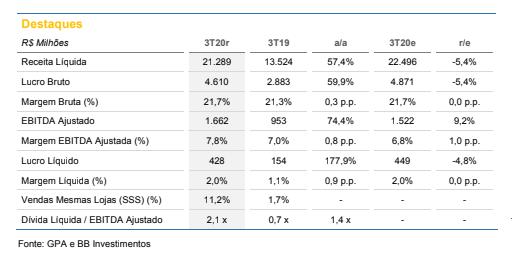 GPA (PCAR3): BB Investimentos mantém recomendação de compra com preço-alvo em R$ 99,30