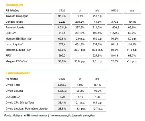 Multiplan (MULT3): BB Investimentos recomenda compra com preço-alvo em R$ 29,90