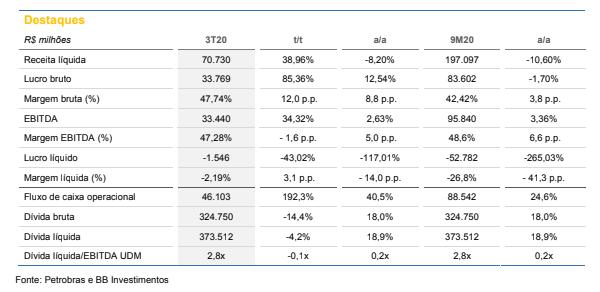 Petrobras (PETR3, PETR4): BB Investimentos reajusta preço-alvo para R$ 30