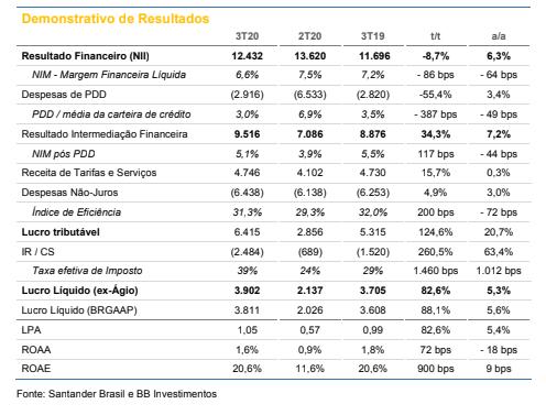 Santander Brasil (SANB11): BB Investimentos recomenda compra com preço-alvo em R$ 44