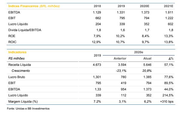Unidas (LCAM3): GTF e Seminovos impulsionam resultado no 3ºtri, diz BB Investimentos