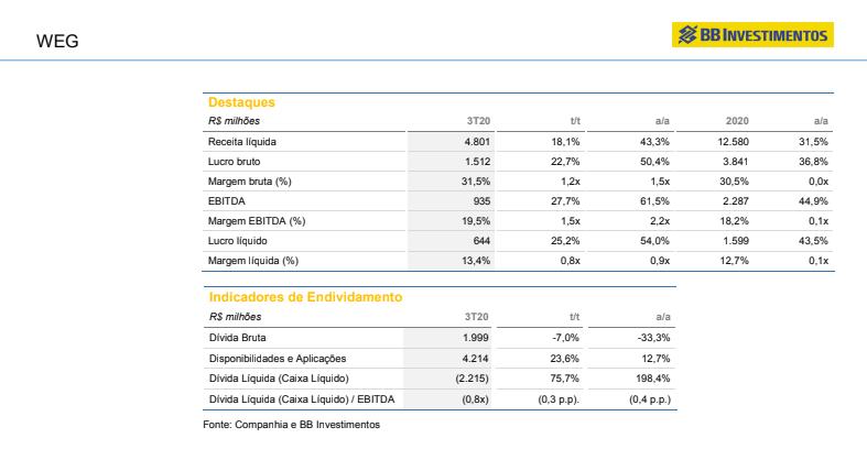 Weg (WEGE3): BB Investimentos fixa preço-alvo em R$ 55 com recomendação neutra