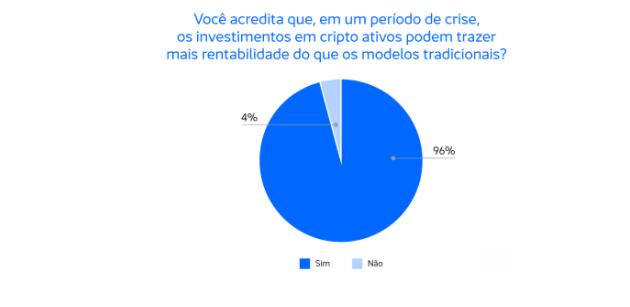 91% dos investidores em cripto ativos indicaram aumento nos lucros, mostra pesquisa