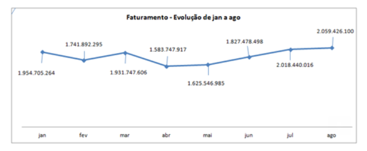Receita de títulos de capitalização cresce 2,3% em agosto, diz FenaCap