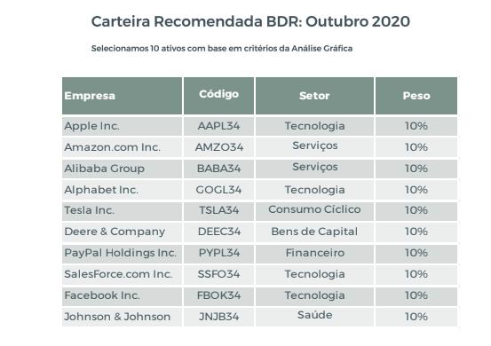 BDR's: Terra Investimentos lança Carteira Recomendada Mensal