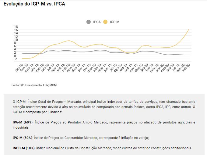 FIIS: buscando proteção contra o IGP-M por meio dos fundos imobiliários