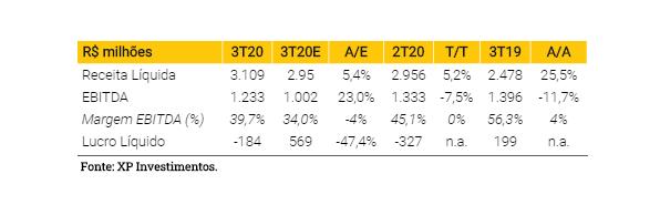 Klabin (KLBN11): XP reitera compra por 3º tri melhor que o esperado; preço-alvo em R$ 32