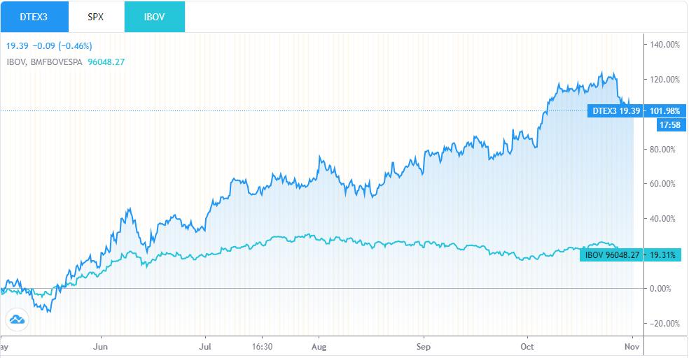 Duratex (DTEX3) tem resultado trimestral recorde, para R$ 27,7 mi