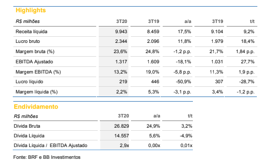 BRF (BRFS3): BB Investimentos reitera compra e reajusta preço-alvo a R$ 27 por ação
