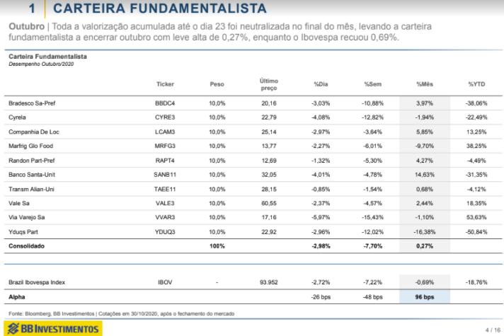Ações: BB Investimentos atualiza carteira fundamentalista para novembro