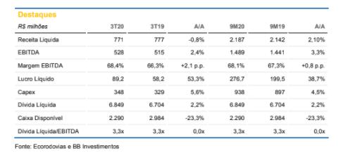 Ecorodovias (ECOR3): BB Investimentos recomenda compra com preço-alvo em R$ 19