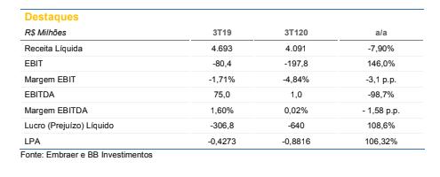 Embraer (EMBR3): BB Investimentos mantém recomendação neutra e preço-alvo em R$ 14