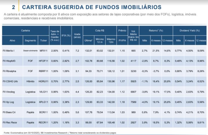 FIIS: BB Investimentos mantém inalterada carteira de fundos imobiliários para novembro