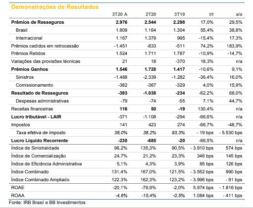 IRB Brasil (IRBR3): performance desalinhada e prejuízo trimestral ainda são incômodos, diz BB