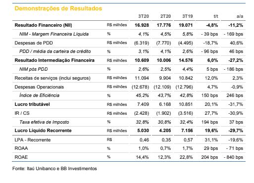 Itaú (ITUB4): BB Investimentos reajusta preço-alvo para R$ 34,40 com recomendação de compra