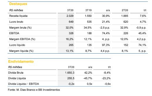 M Dias Branco (MDIA3): BB Investimentos reitera compra e mantém preço-alvo