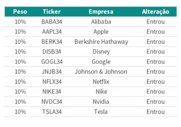 BDR's: Guide insere Alibaba, Apple, Berkshire Hathaway, Disney, Google e outras para novembro