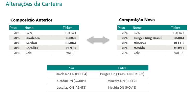 Guide Investimentos atualiza carteira semanal com BKBR3, BEEF3 e MOVI3