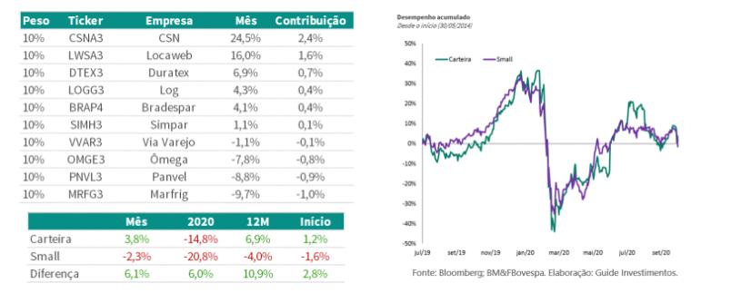 Small Caps: Guide diz esperar cenário de elevada volatilidade para novembro
