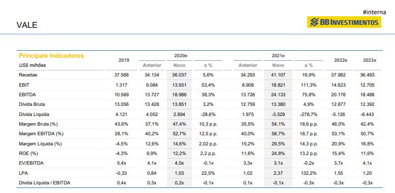 Vale (VALE3): BB Investimentos atualiza preço-alvo da mineradora