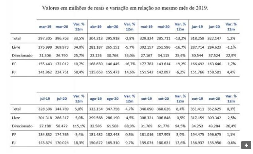 Operações de crédito entre março e novembro alcançam a marca de R$ 2,9 tri, diz Febraban
