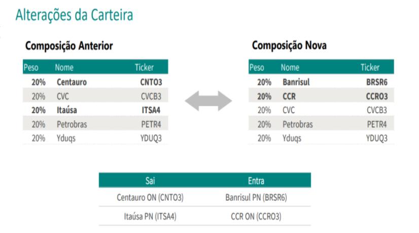 Guide atualiza carteira semanal com Banrisul (BRSR6) e CCR (CCRO3)