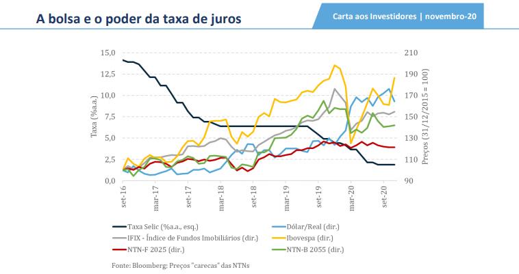 Bolsa: baixa taxa de juros reduz os retornos da curva do mercado de capitais, diz Persevera