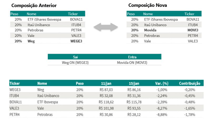 Entra MOVI3 e sai WEGE3 na carteira semanal da Guide Investimentos