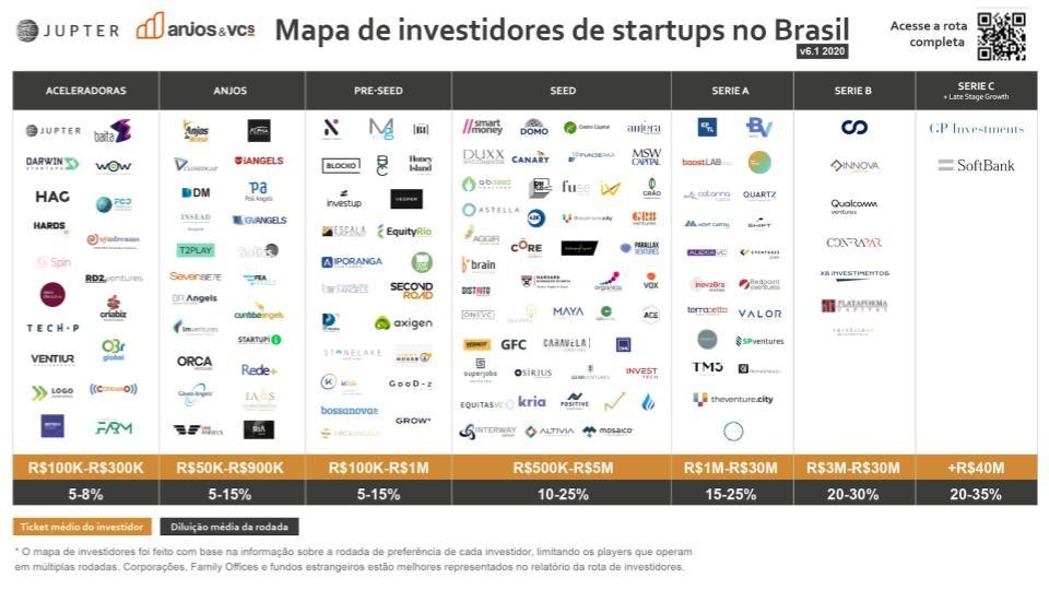Instituição mapeia rota dos investidores de startups no Brasil em 2020