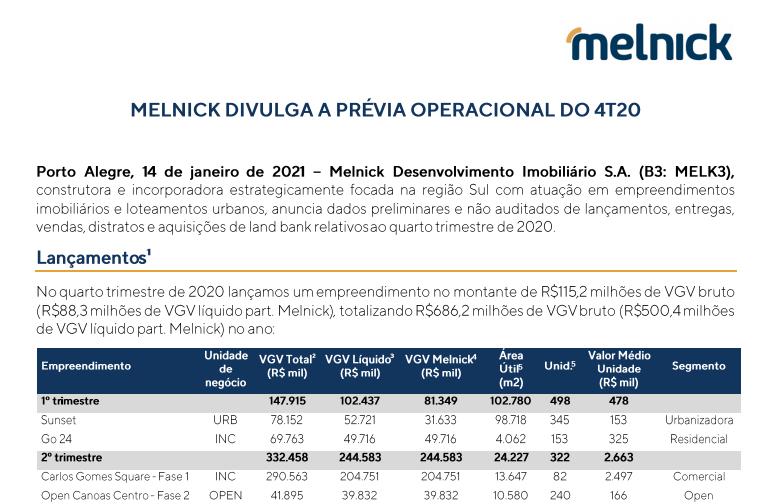 Melnick (MELK3) alcança R$ 31 mi em vendas no 4º tri, quatro vezes mais que 2019