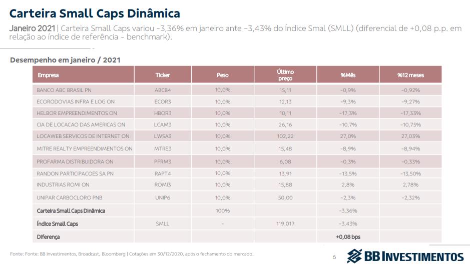 BB Investimentos divulga carteira Small Caps para fevereiro