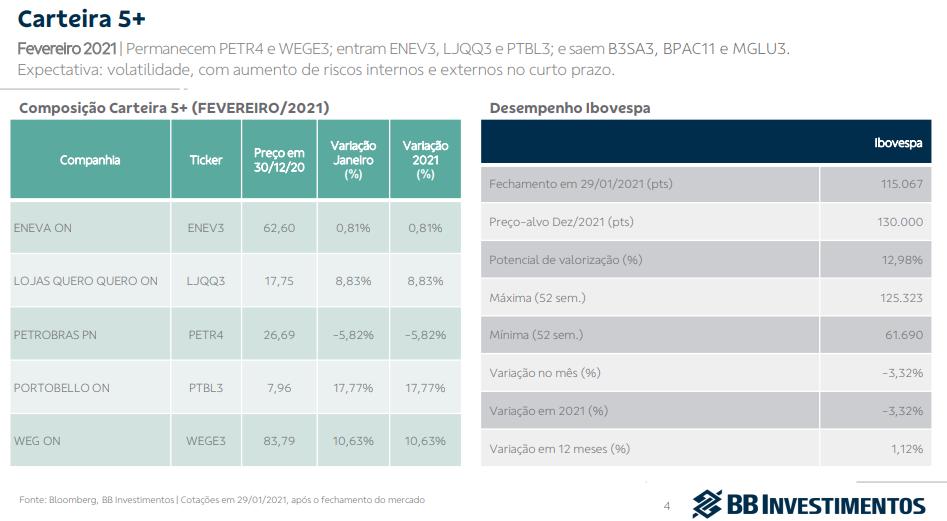 BB Investimentos divulga carteira 5+ para fevereiro; PETR4 e WEGE3 permanecem