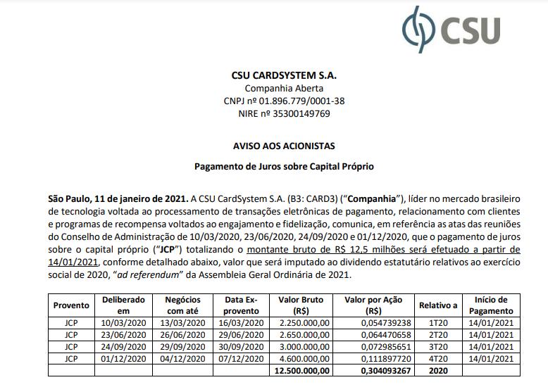CSU CardSystem (CARD3) pagará juros sobre capital próprio em 14 de janeiro
