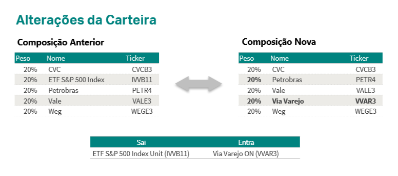 Guide atualiza carteira de ações semanal; sai ETF S&P 500 (IVVB11) e entra Via Varejo (VVAR3)