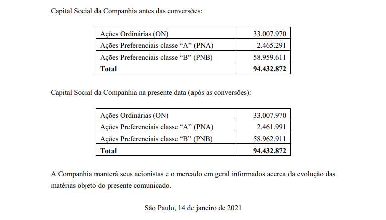 Unipar (UNIP6) converte classe de 3.300 ações preferenciais