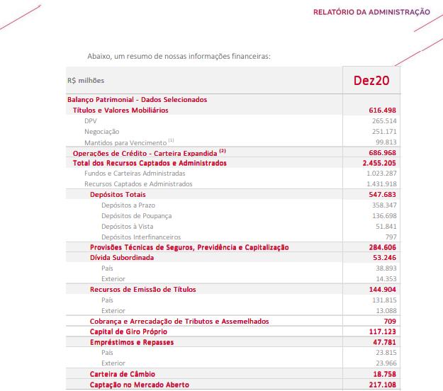 Bradesco (BBDC4) reporta lucro de R$16,5 bi em 2020, queda de 26,7%