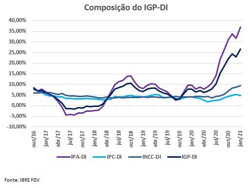 IGP-DI tem alta de 26,55% em 12 meses