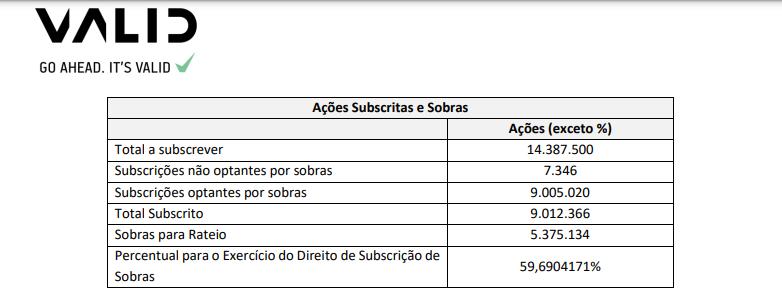Valid (VLID3) anuncia abertura do prazo para subscrição de sobras