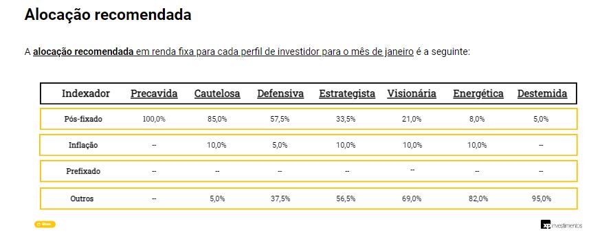 Renda Fixa: curva de juros abriu refletindo o ainda elevado risco fiscal, diz gestora