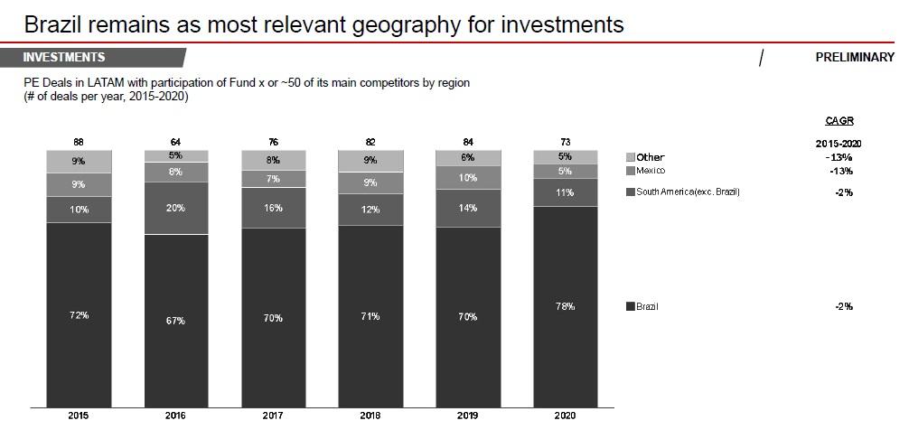 Brasil concentrou 78% dos negócios de private equity na AL em 2020
