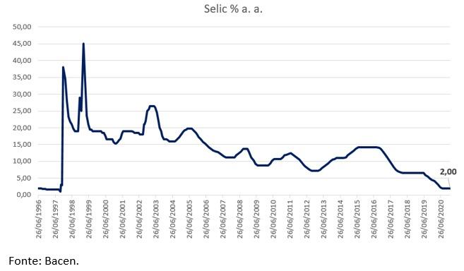 Um ambiente favorável para o aumento da Selic