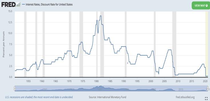 A Relação entre os Yields dos Títulos americanos e as mercados financeiros ao redor do mundo