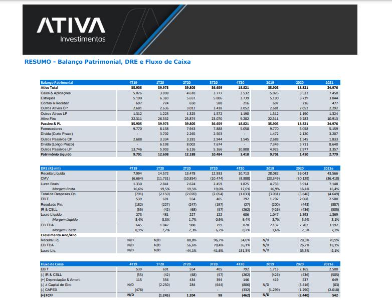 Ativa Research inicia cobertura de Assaí (ASAI3) e Grupo Mateus (GMAT3)