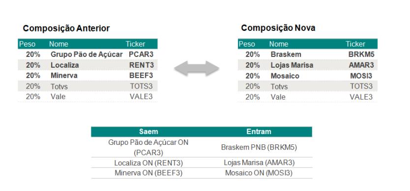 Guide atualiza carteira semanal de ações com BRKM5, AMAR3, e MOSI3