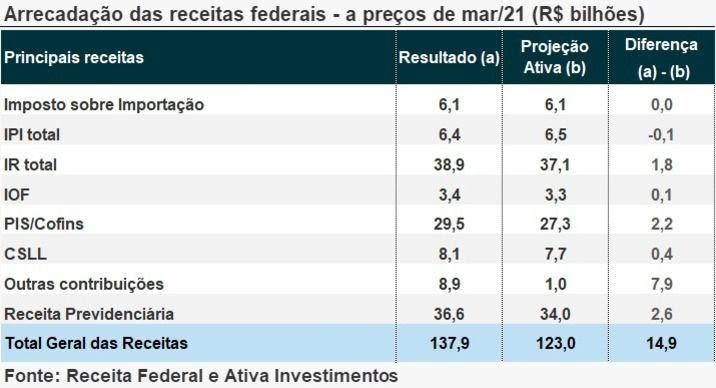 Arrecadação Federal de março surpreende positivamente, diz Ativa Investimentos