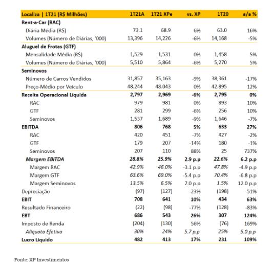 Localiza (RENT3): 1º tri vem forte, com lucro 109% superior, e XP reitera Compra